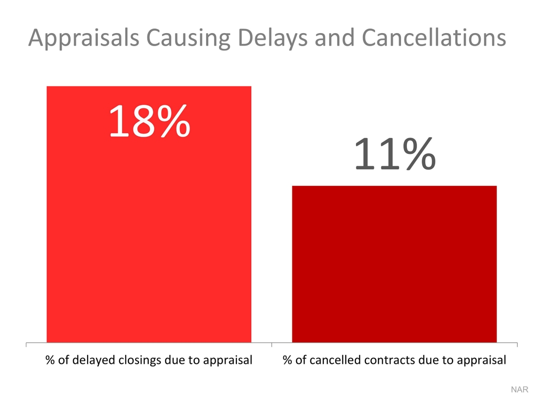 Appraisal-delays-and-cancellations.jpeg