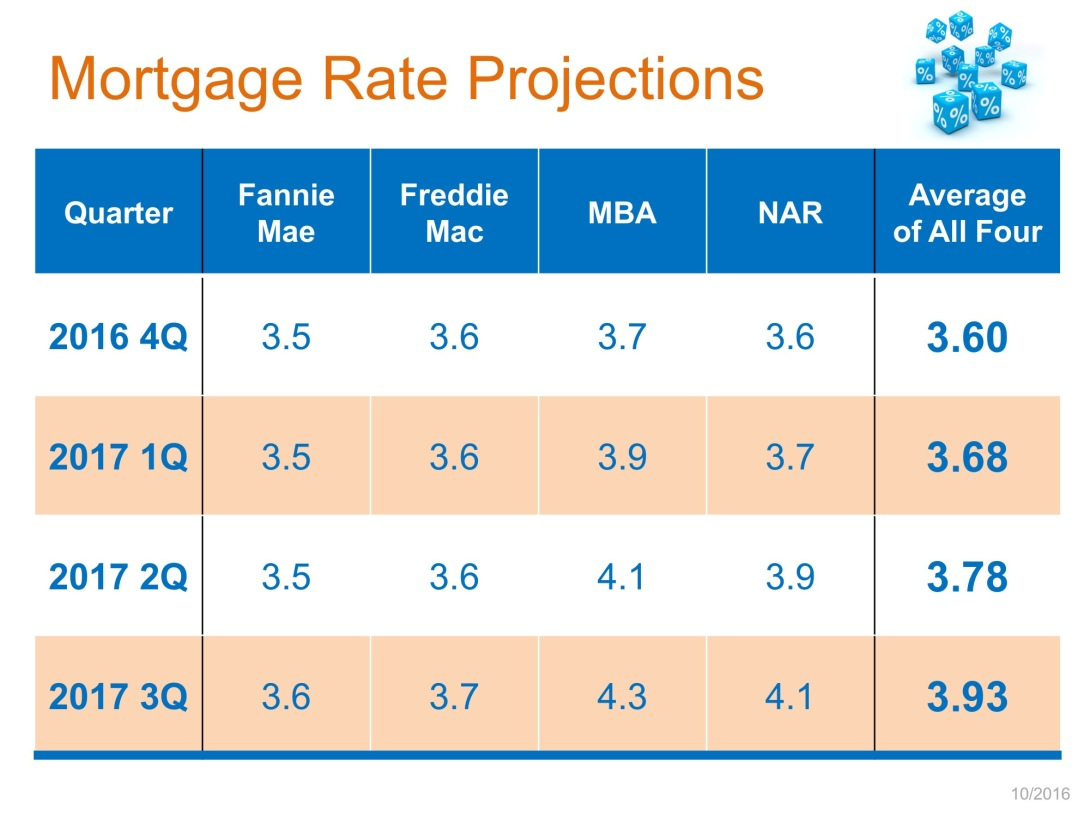 Mortgage-Rate-Projections-STM.jpg